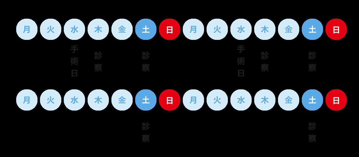 滋賀守山市の岸本眼科の白内障手術の流れのイメージ